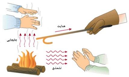 دما یا temperature